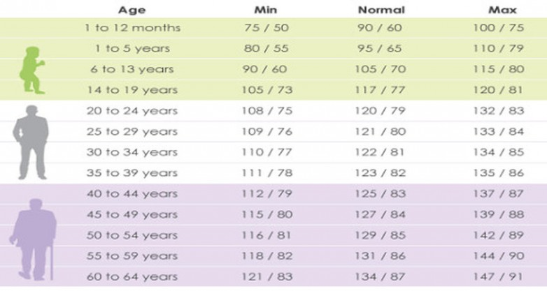 Blood Pressure and Age