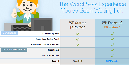 WordPress,Hosting Plans,FatCow