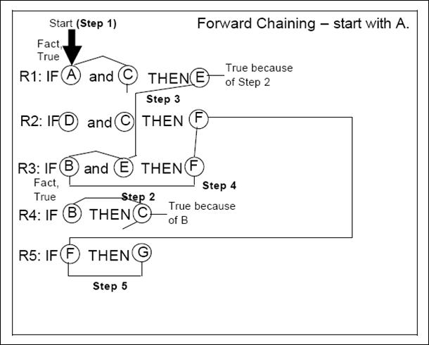Algoritma Forward Chaining Dan Backward Chaining Skripsi Teknik