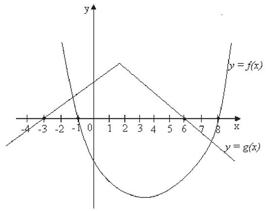 questão matematica expcex 2017 01 grafico
