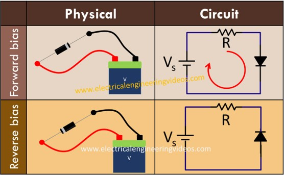 working-of-diode