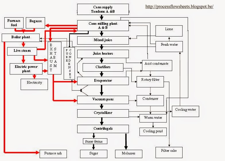 process flow chart of sugar industry