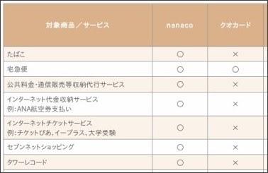 http://www.sej.co.jp/services/cash_01.html