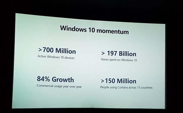 Microsoft: 150 Juta Orang Dari 13 Negara Menggunakan Cortana
