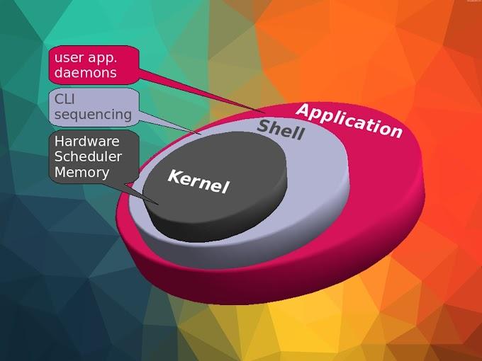 Tìm hiểu về cấu trúc hệ điều hành Linux