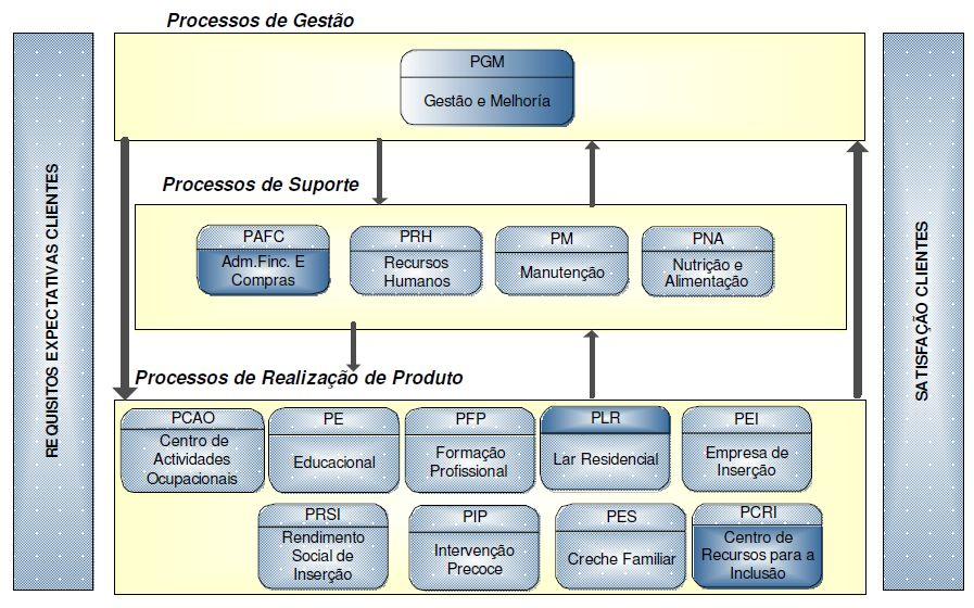 mapa de processos iso 9001 Balanced Scorecard: Mas o que é isto? mapa de processos iso 9001
