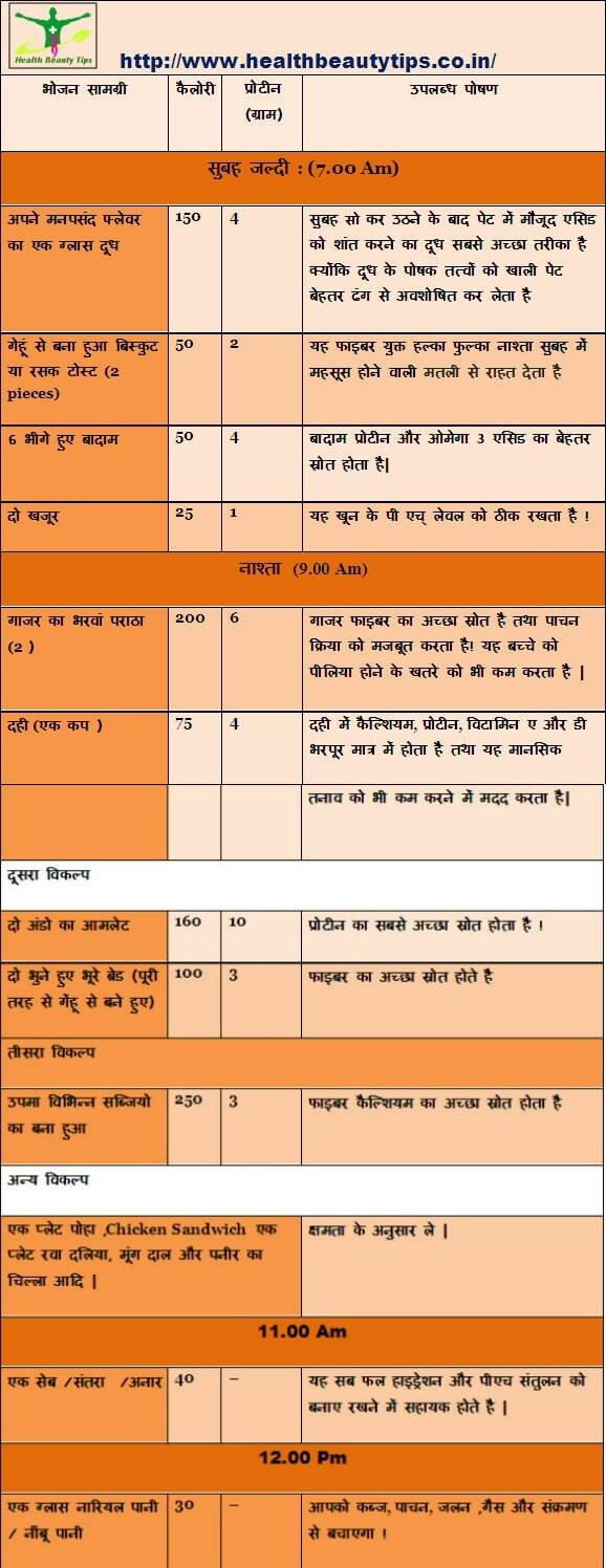 Diet chart pregnancy in hindi idea gallery saf pani piye pani ko ubal kar thanda kar ke piye read more ccuart Images