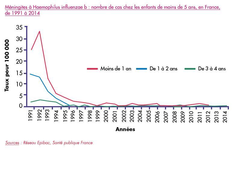 Quelle est la fréquence du carbone datant mal