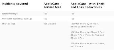 The main drawback of AppleCare+, Apple's extended pledge program