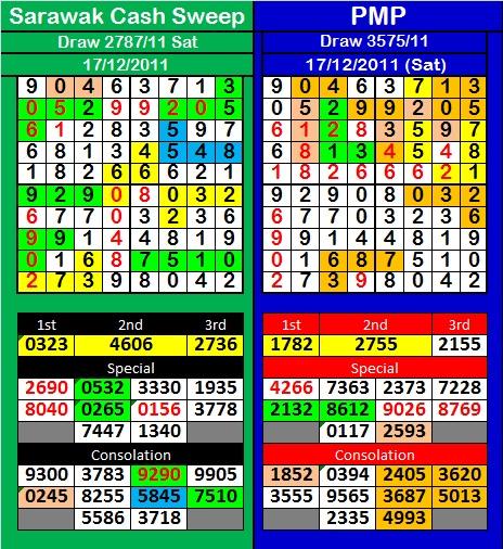 4d2u Prediction