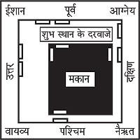 Vastu Shastra For Home