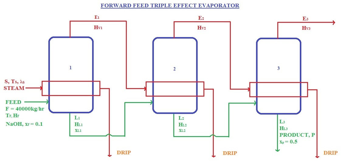 design of triple effect forward feed evaporator the chemical rh thechemicalengineering blogspot com evaporator schematic diagram evaporator schematic diagram