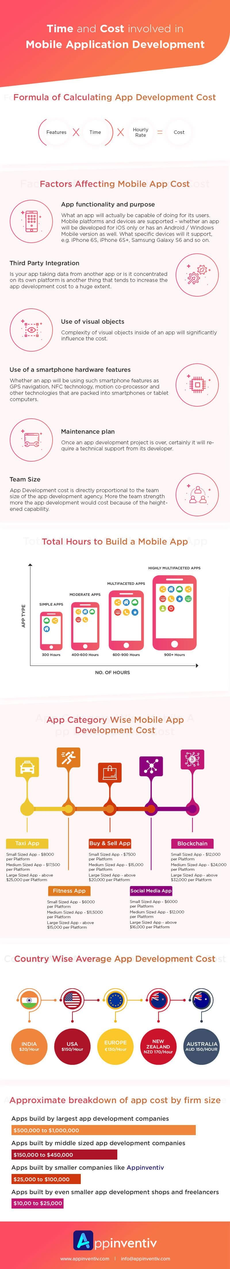 Time And Cost Involved In Mobile Application Development