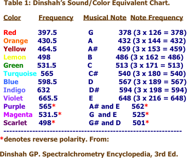 Healing & Singing Bowl: [You can reprogram your DNA through Sound