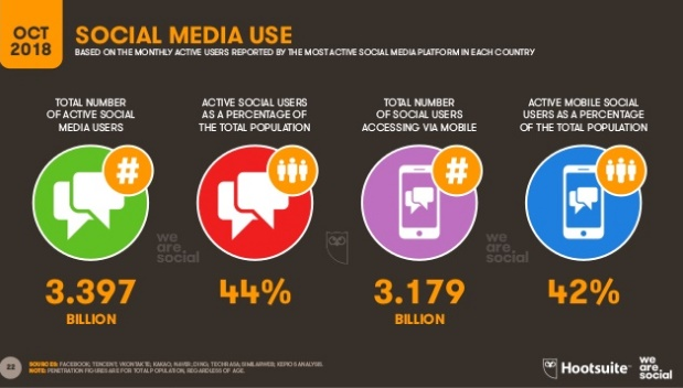 uso-redes-sociales-octubre-2018
