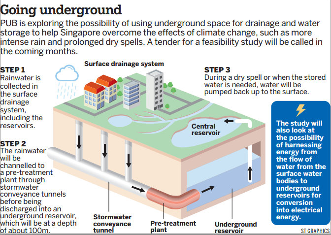 for Below ground drainage systems explained