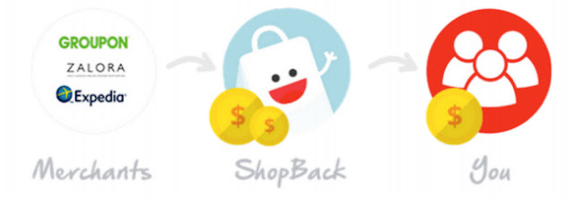 Wishlist Harijadi Dari Shopback
