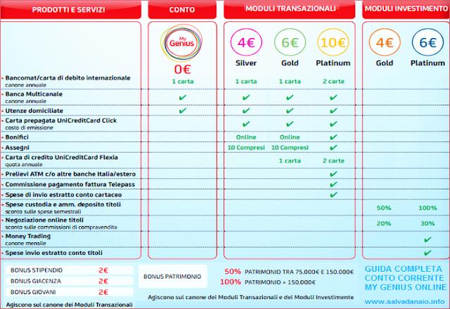 Conto my genius opinioni: recensioni e servizi Unicredit