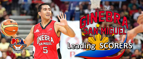 List of Leading Scorers: Brgy. Ginebra San Miguel 2016-2017 PBA Philippine Cup