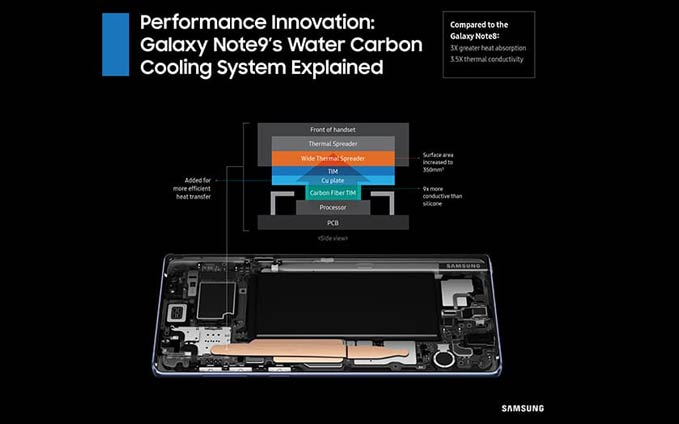 galaxy-note-9s-water-carbon-cooling-system-explained