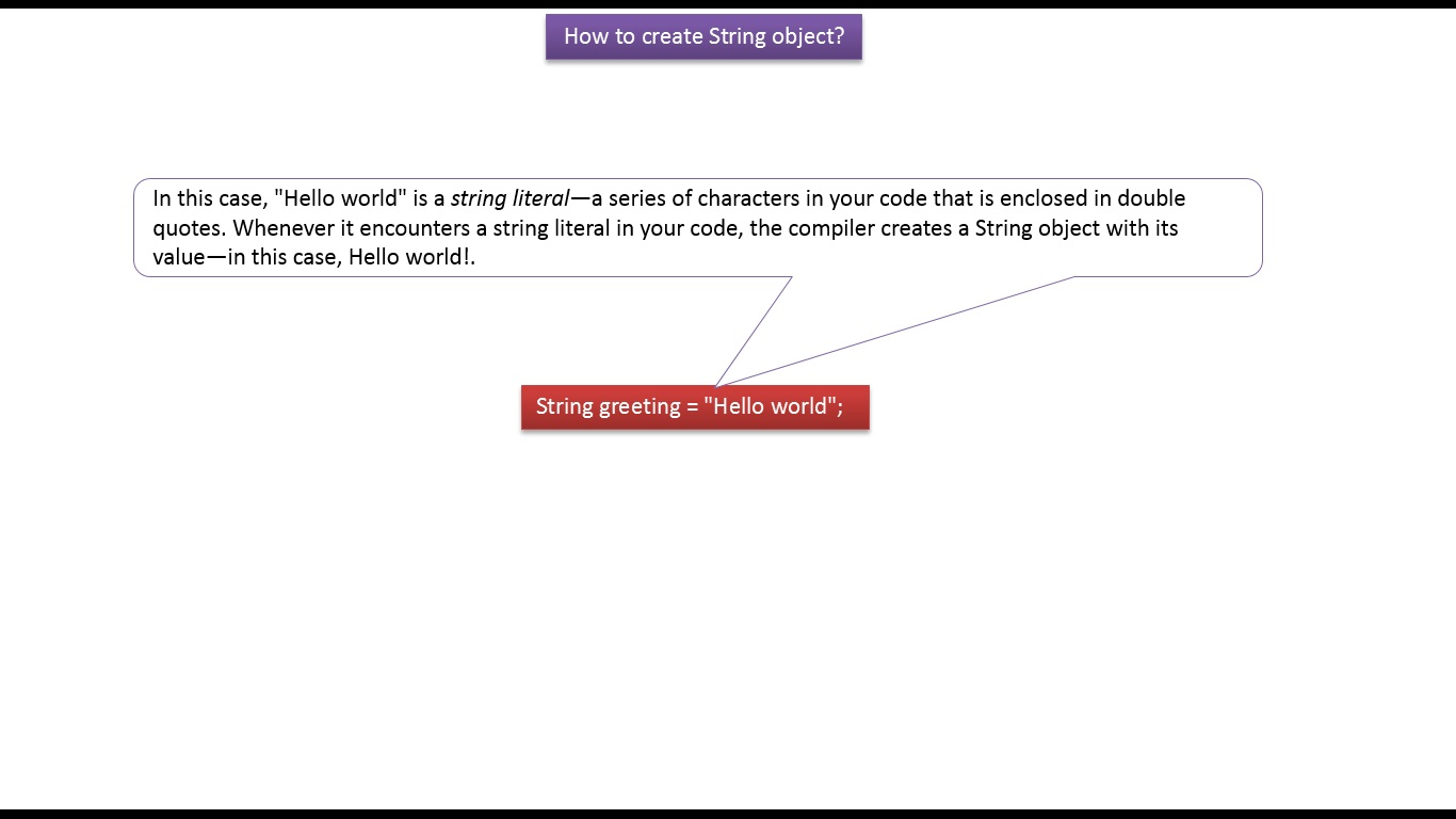 how to use string tostring in java