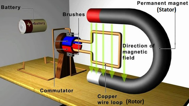 Lengkap Prinsip Cara Kerja Generator Dalam Menghasilkan ...