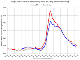 Fannie Mae: Mortgage Serious Delinquency rate increased in September