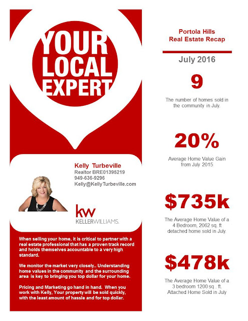 Home Value report from Realtor Kelly Turbeville
