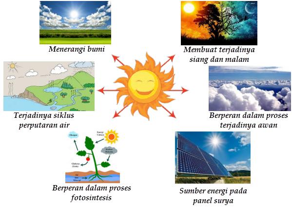 Peran Matahari Dalam Kehidupan Tema 2 Subtema 1