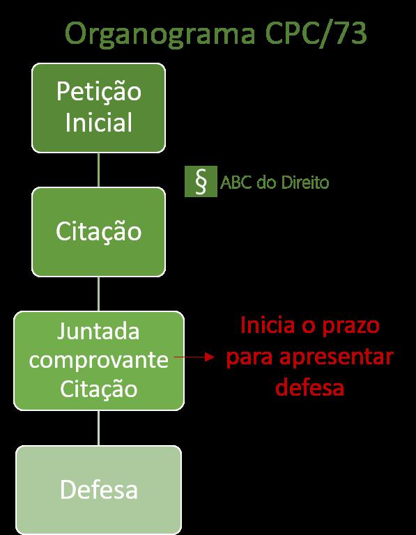 Agravo de instrumento: marco para contagem do prazo de interposição
