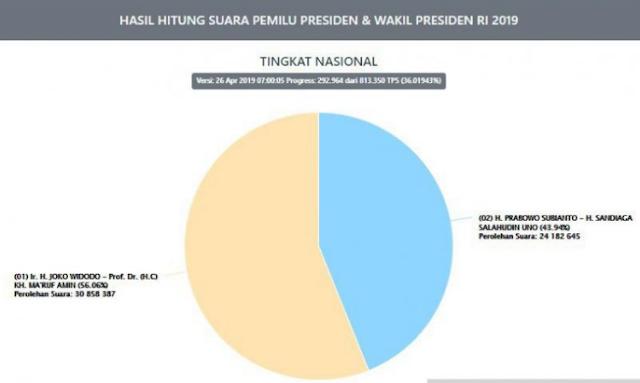 Serius? Selisih Perolehan Prabowo dan Jokowi Capai 6 Juta Suara