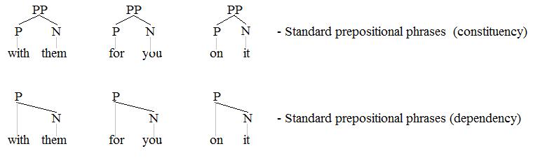Kata Depan Dalam Bahasa Inggris (Preposition) dan Contohnya