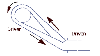 Quarter turn belt diagram