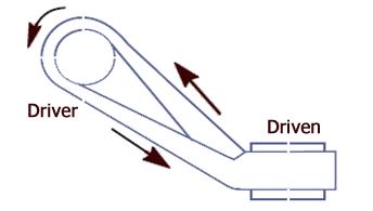 Quarter turn belt diagram