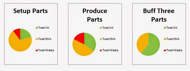 value added pie chart