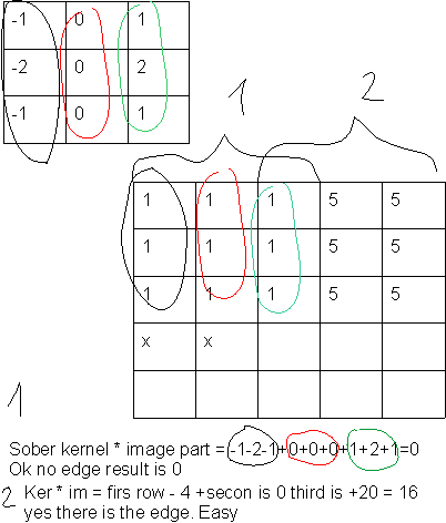 Sobel derivatives convolution