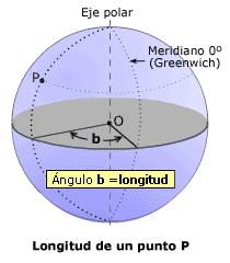 Diagrama explicativo de la longitud