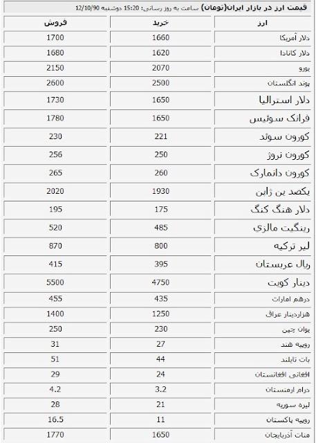 قیمت روز حواله ارز