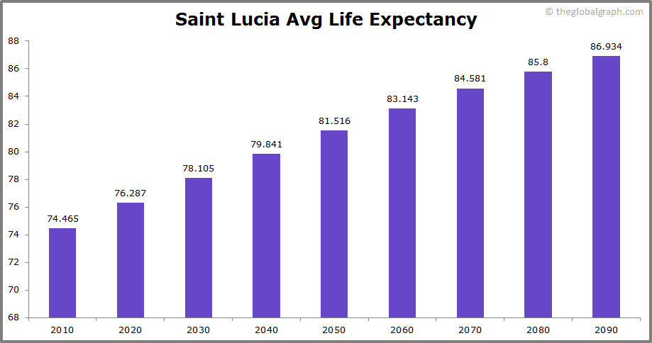 Saint Lucia  Avg Life Expectancy