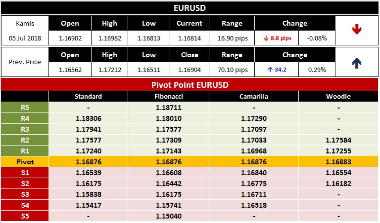 Prediksi Seputar Trading Forex EURUSD 6 Juli 2018