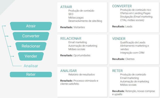 Infográfico sobre como funciona o funil de vendas por meio do marketing de atração