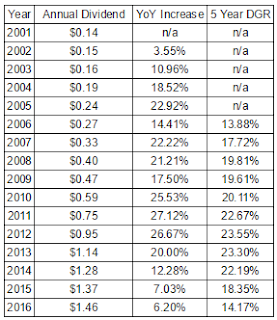 Walgreens-Boots Alliance Annualized Growth Rates Since 2001