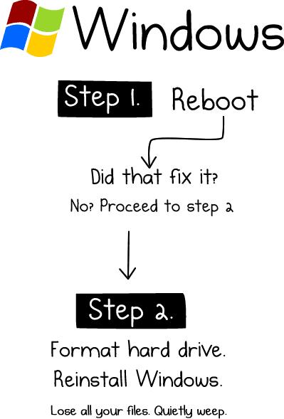 Fix Windows Computers