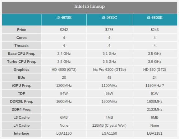 Arrivano le CPU Intel Core di nona generazione. Xeon è ...
