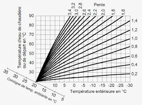 Le blog plomberie chauffage energies renouvelables - Courbe de chauffe ...