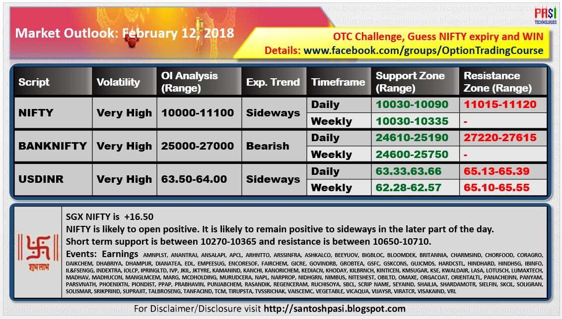 Indian Market Outlook: 20180212