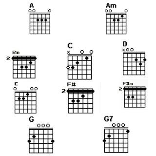 11 gambar chord gitar surat cinta untuk starla dari chord G