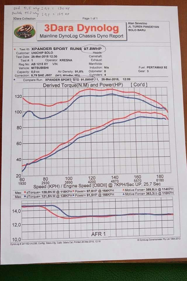 Hasil Dyno Pemasangan Dastek Unichip Q4 Mitsubishi Xpander Automatic Toddy Dwi Arnanto