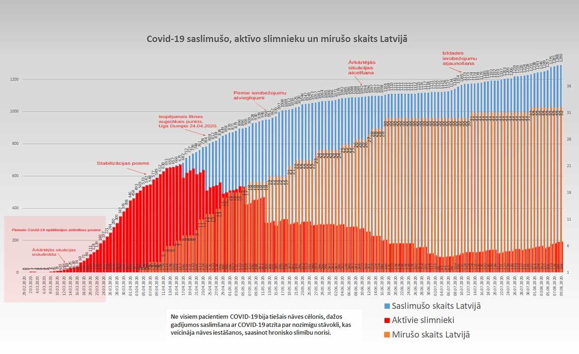 Grafiks ar Covid-19 saslimušo un mirušo skaitu valstī 09.08.2020.