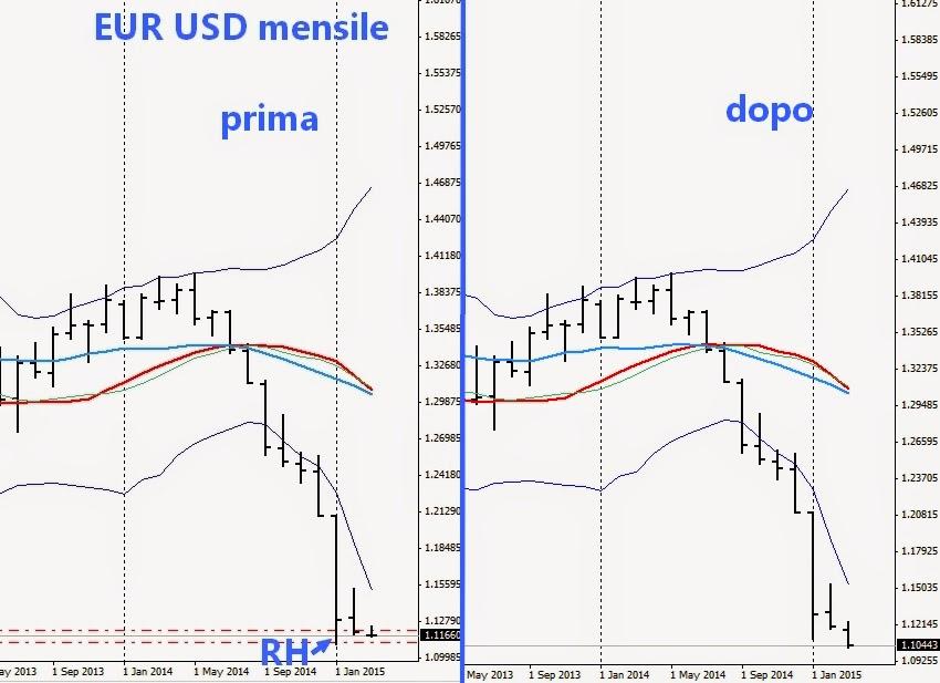 Prevedere andamento valute